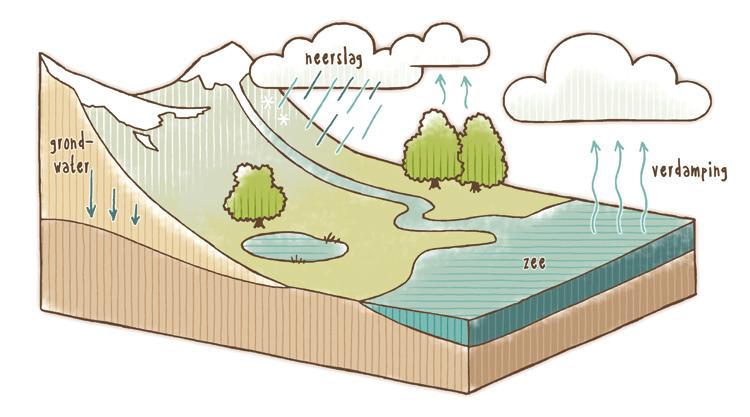 waterkringloop_v3
