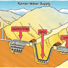 Roman Water Supply – Romeinse waterleiding